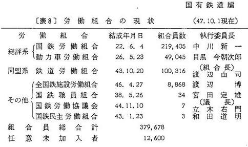昭和47年10月組合員数