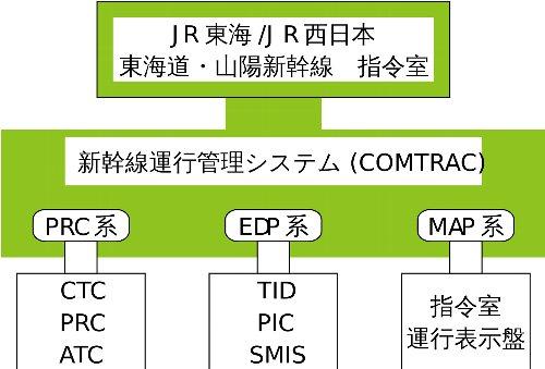 新幹線運行管理システム、COMTRACの導入