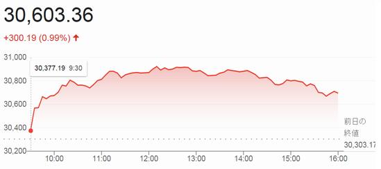 おそるべき 株価 タカラ バイオ