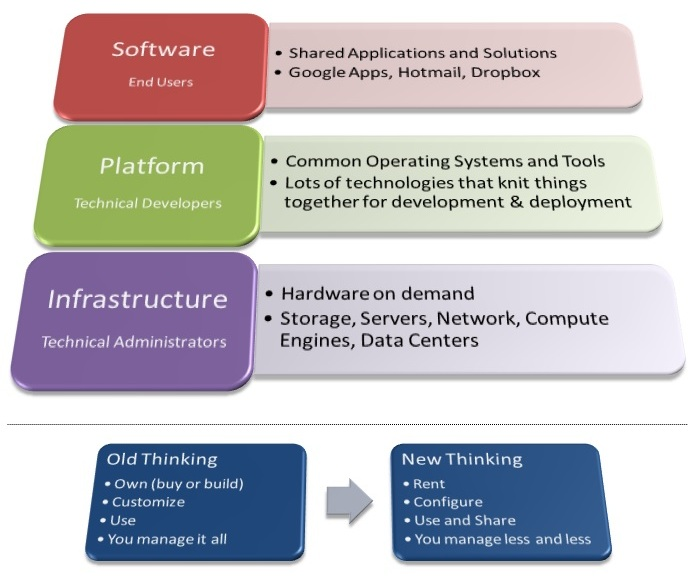 cloud models in cloud computing pdf