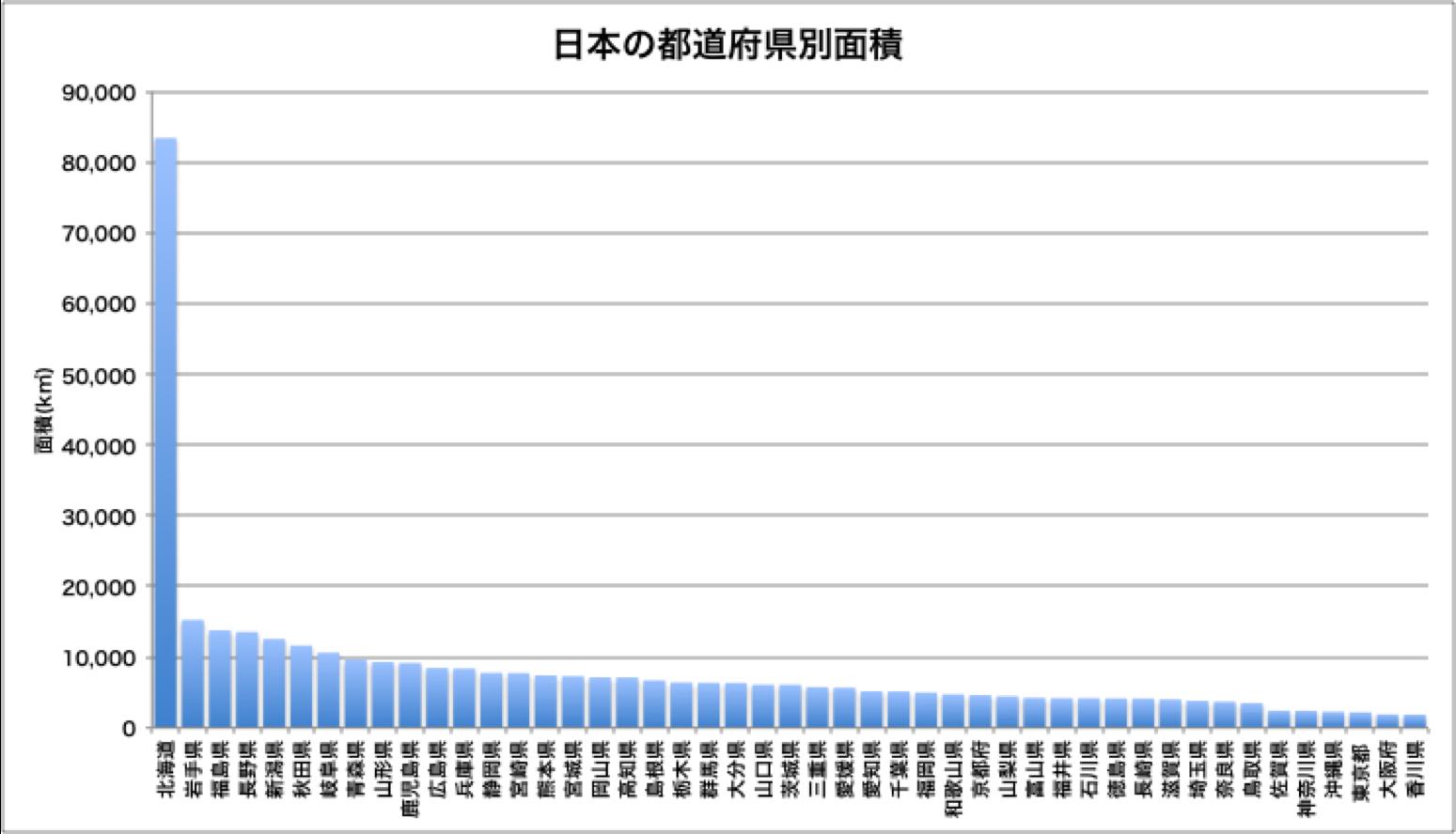 道府県 面積 都 日本